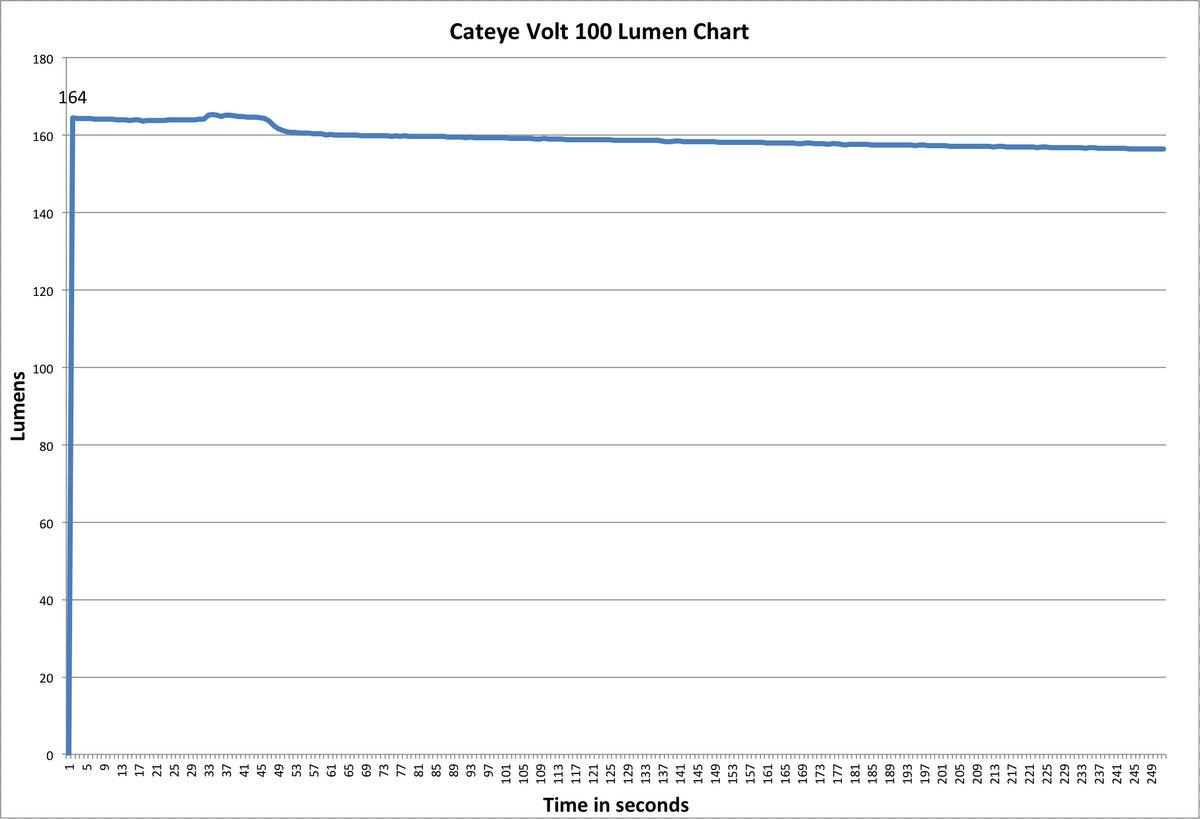CatEye Volt 1200 Lumen Chart