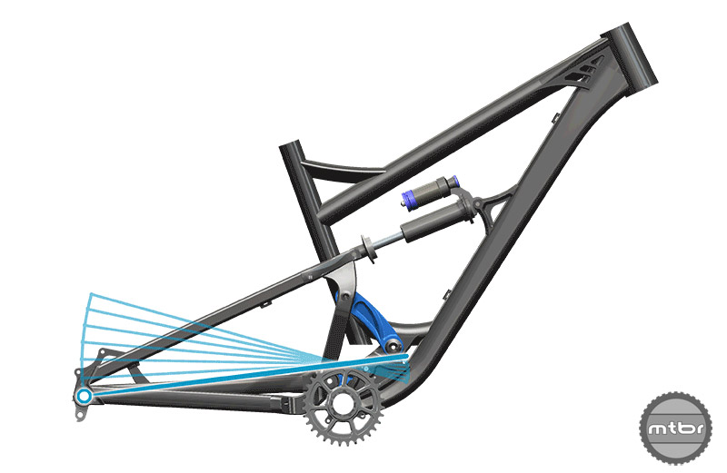 Canfield believes that there are a number excellent suspension designs available on mountain bikes today, but most make sacrifices on one end of the spectrum or the other.
