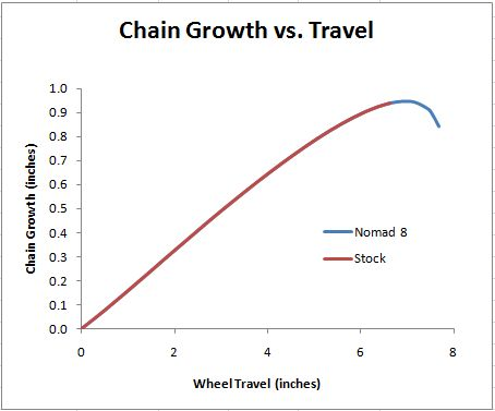 Name:  chain_growth.jpg Views: 1772 Size:  19.3 KB