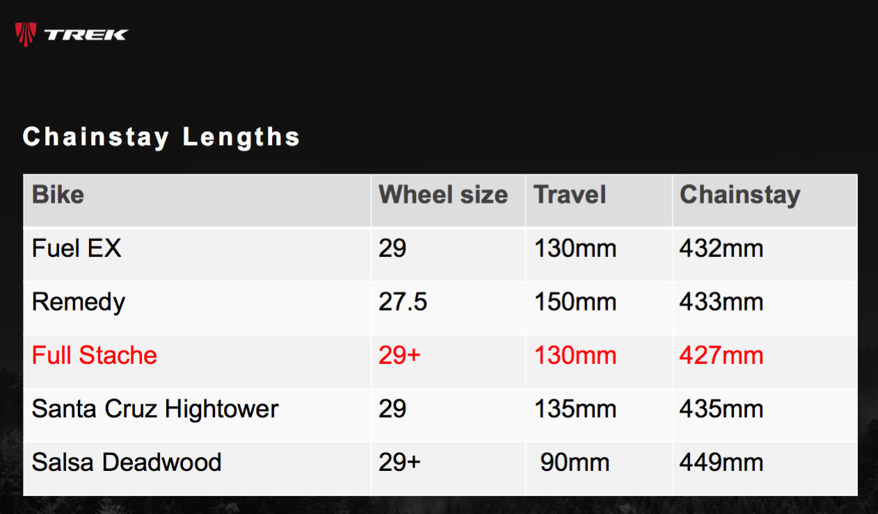 Chainstay Length