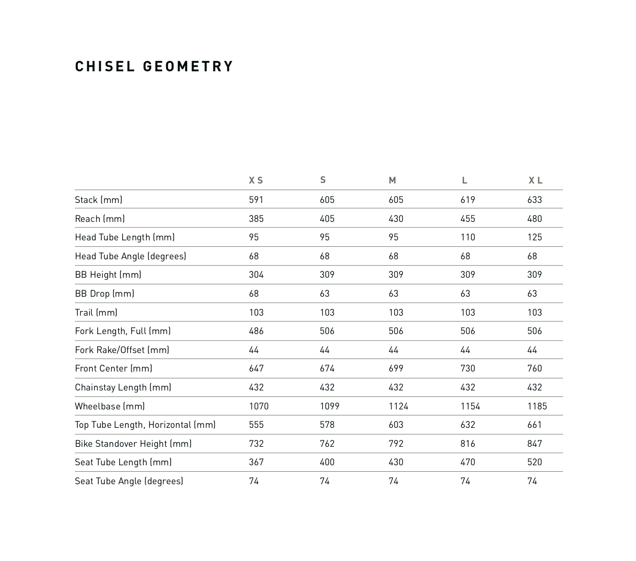 Specialized Chisel geometry