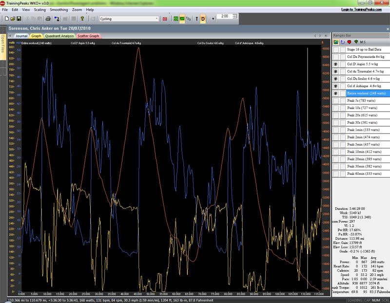Power Data for Pro/Elite Cat1 Endurance Males-chris_anker_sorensen_tdf2010_20-07-2010exclbaddata.jpg