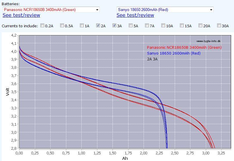 Quality 8.4V 6800mAh 4 x NCR18650B Battery Pack at Kaidomain.com for reasonable price-comparation-panasonic.jpg
