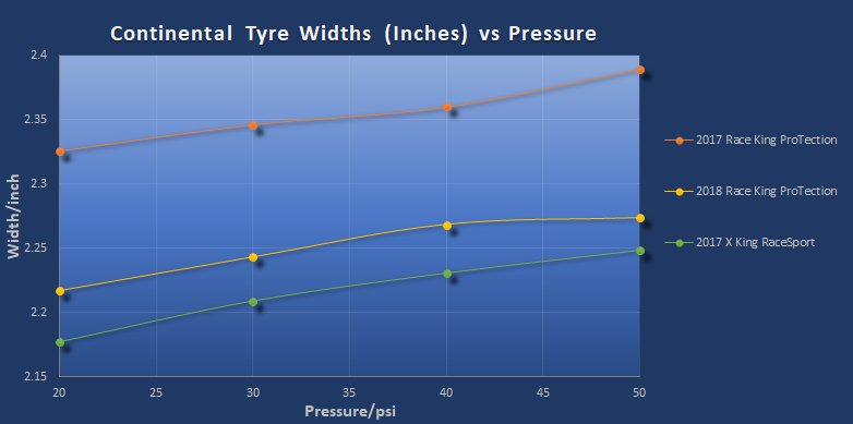 2018 Race King and Cross King Widths-conti-tyre-widths-vs-pressure-inches-.jpg