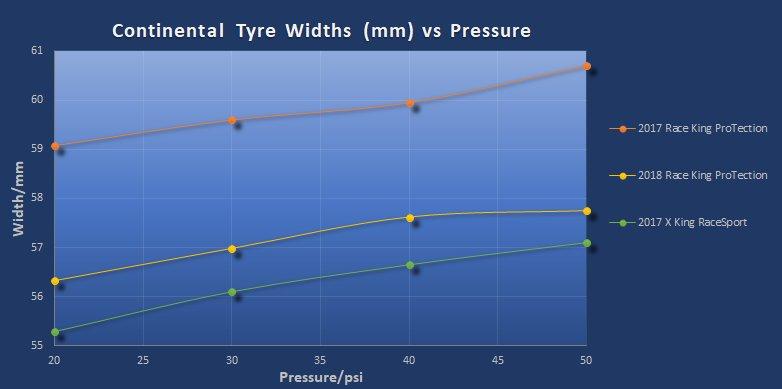 2018 Race King and Cross King Widths-conti-tyre-widths-vs-pressure-mm-.jpg