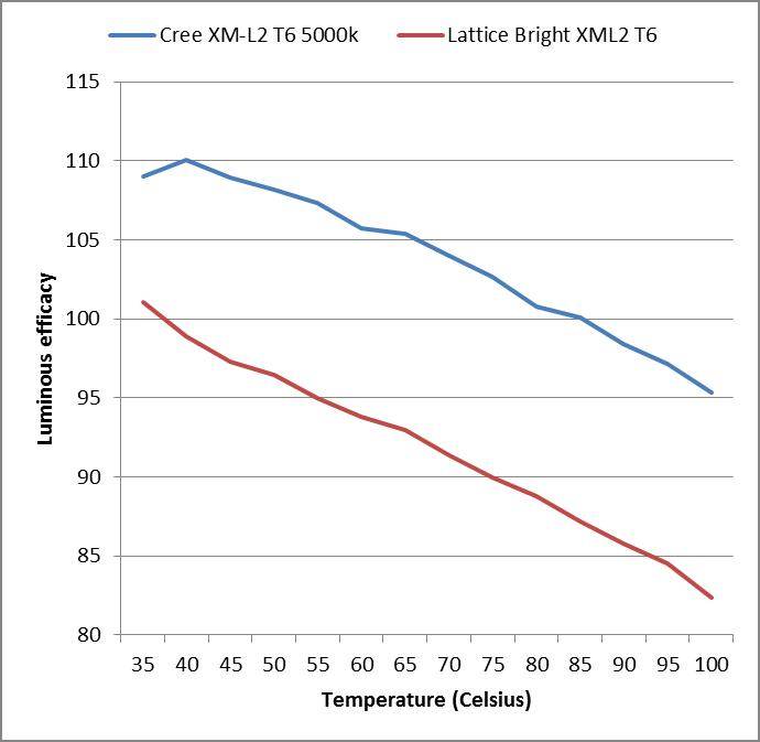 Chinese Clone LED's: Cree vs. Latticebright-cree-xml2-vs-lattice-bright-.png