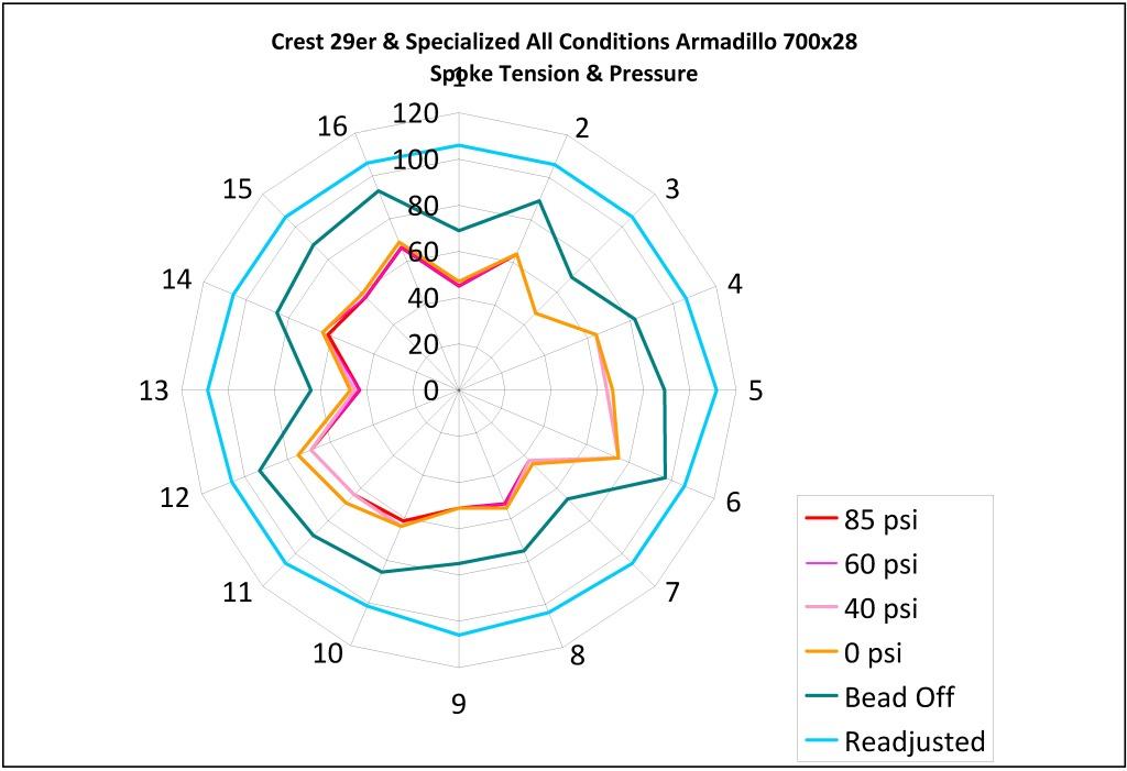 Tire Pressure and Spoke Tension-crest-29er-pressurization.jpg