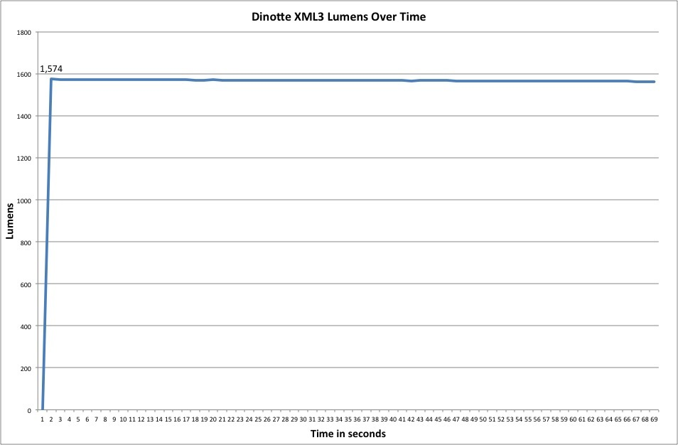 DiNotte XML-3 Lumen Measurement