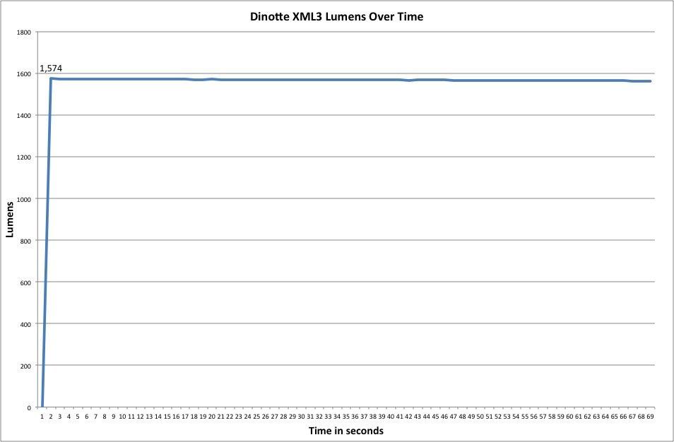 DiNotte XML-3 Lumen Chart