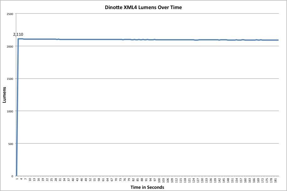 DiNotte XML-4 Lumen Chart