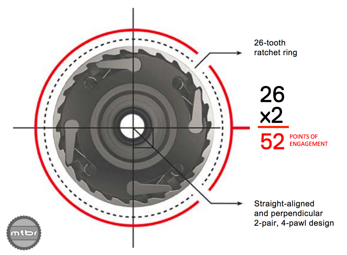 The 900 series hubs use a 4 pawl ratchet mechanism for 52 POE of 6.9 degrees of engagement.