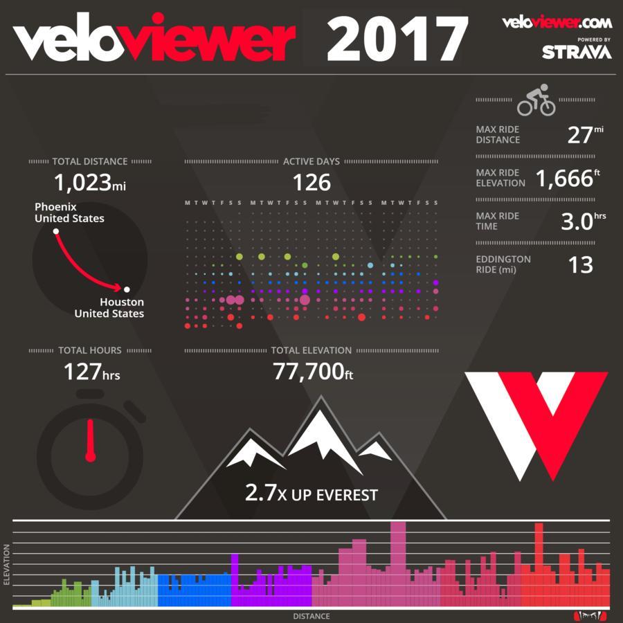 Post 'em up!! 2017 ride stats-download.jpg