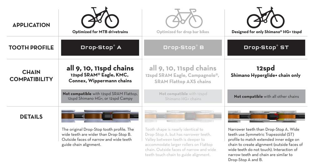 SRAM <-> Shimano 12-Speed Compatibility?-dropstop_a_st.jpg
