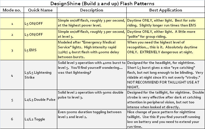 DesignShine... WOW!-ds_flash_mode_table.jpg