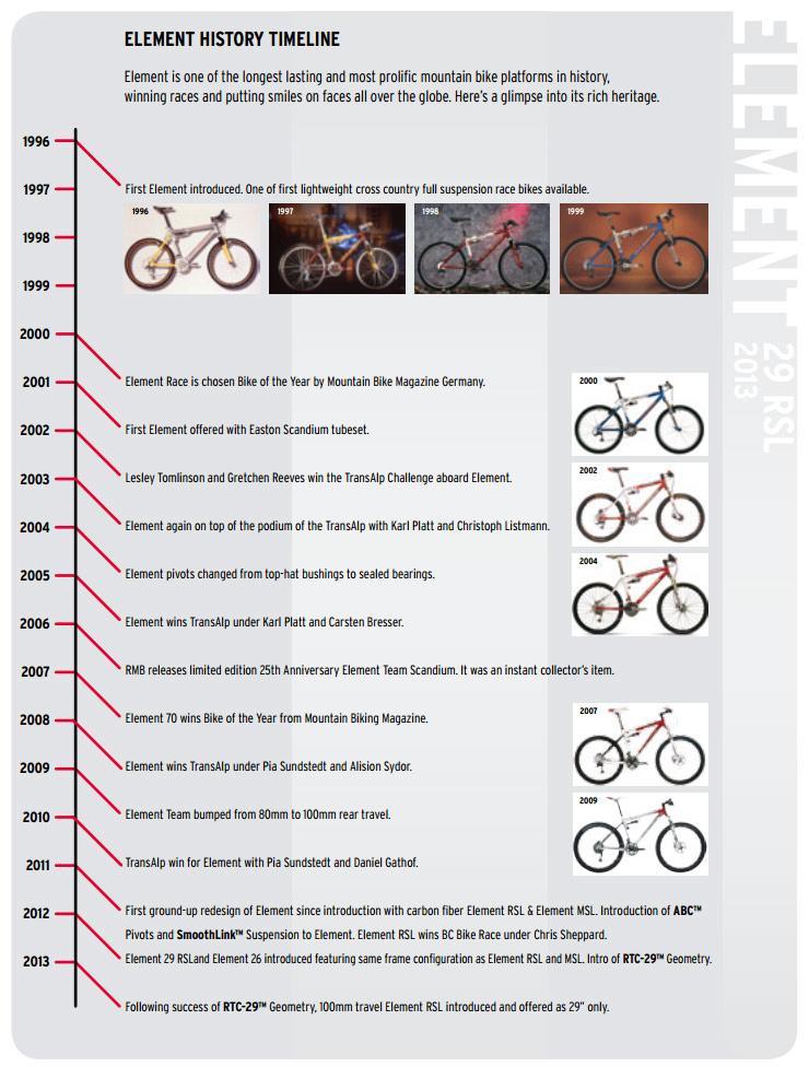 Element Timeline