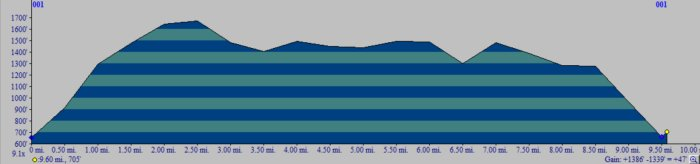 A new trail in a new monument-elevation-profile.jpg