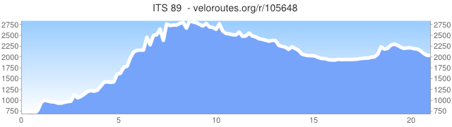 Saddleback Mountain to Phillips via Fly Rod Crosby Trail (Maine)-elevation_graph_105648.png