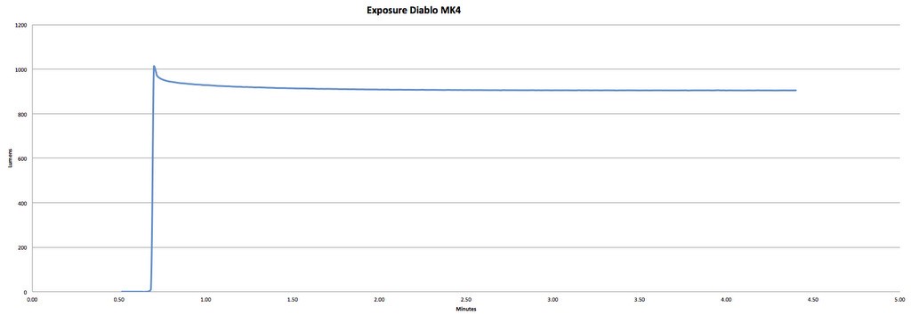 Exposure Diablo Mk 4 - 1100 Claimed Lumens - 920 Measured Lumens