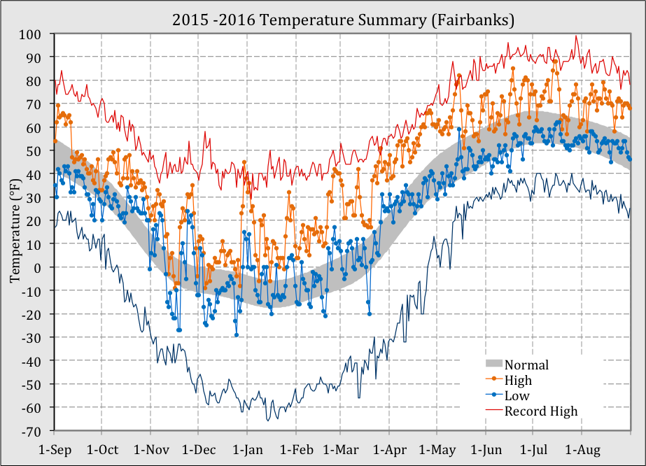 white mountains fat-bike-packing-fairbanks_temperature.png