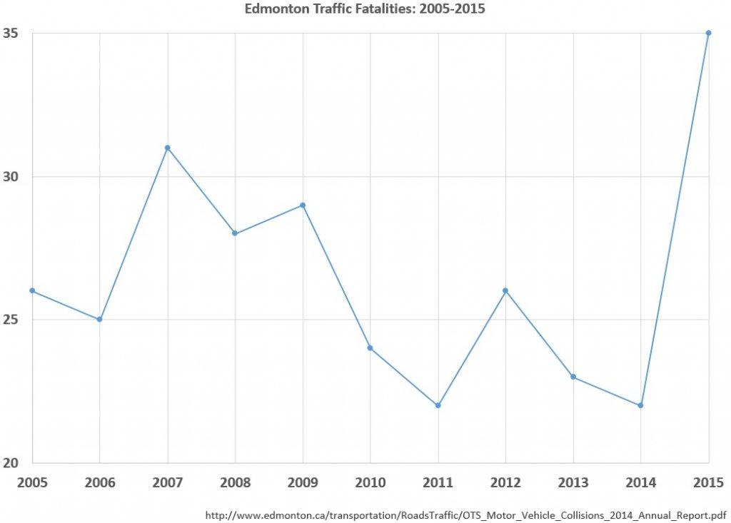 Post Bike Commuter News-fatalities-2005-2015.jpg