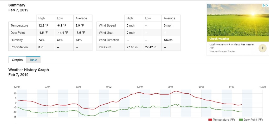 did you ride today?-feb7_weather.jpg