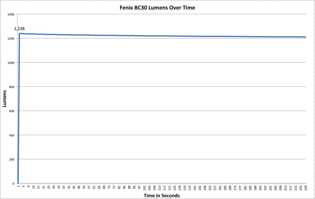 Fenix BC30 Lumen Chart