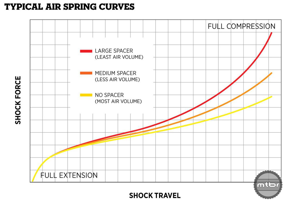Air spring force versus shaft displacement for different air can volumes.  Photo courtesy of FOX