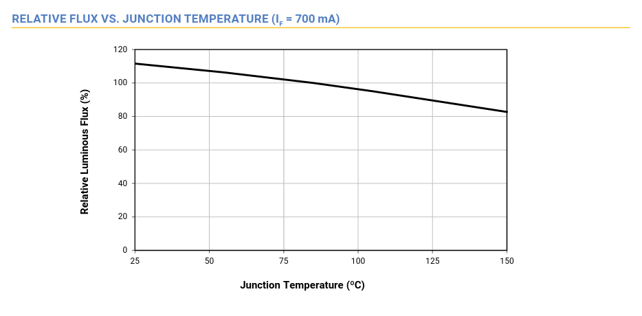 Review: SolarStorm X6 (4x XM-L2 T6 NW version from KD)-flux-vs.-junction-temp.png