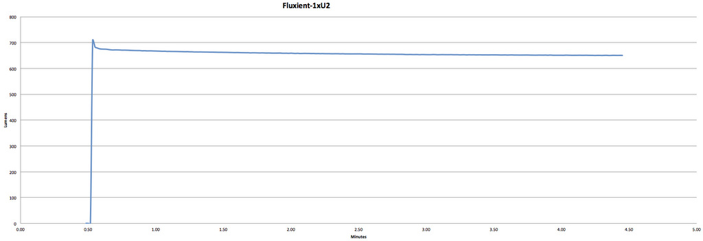 Fluxient 1xU2 1000 - 1000 Claimed Lumens - 667 Measured Lumens