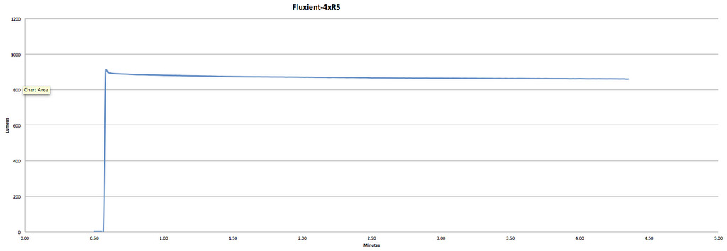 Fluxient 4XR5 3000 - 1600 Claimed Lumens - 879 Measured Lumens