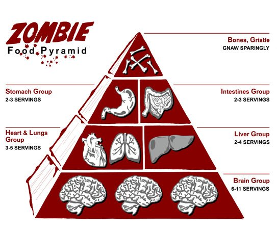 Food Pyramid for Modern Times-food-pyramid-zombie.jpg