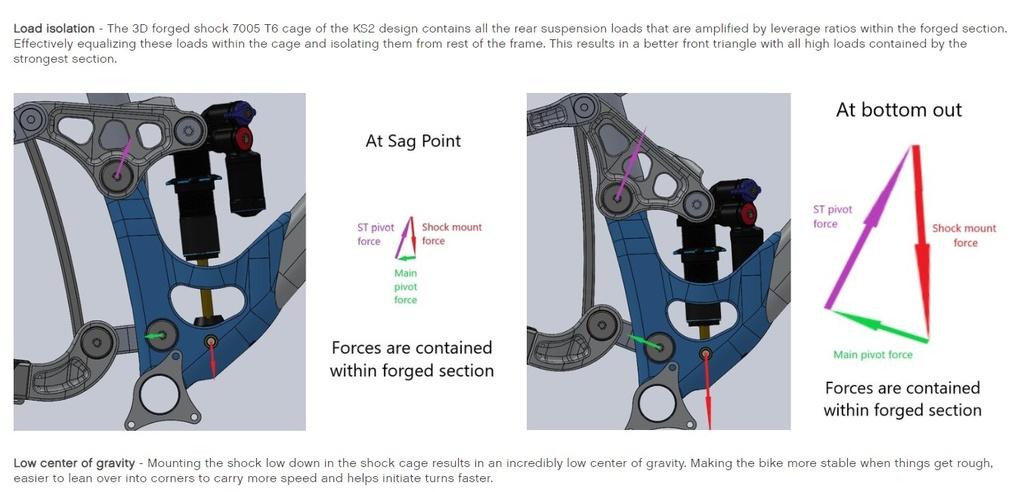 Manitou Mara Pro on V3 models-forged-shock-area.jpg