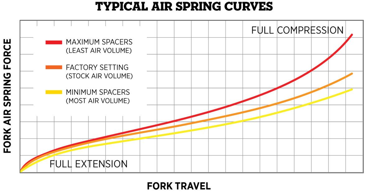 Changing the quantity of Air Volume Spacers changes the Air Spring Curves to be more or less progressive towards the end of the stroke.