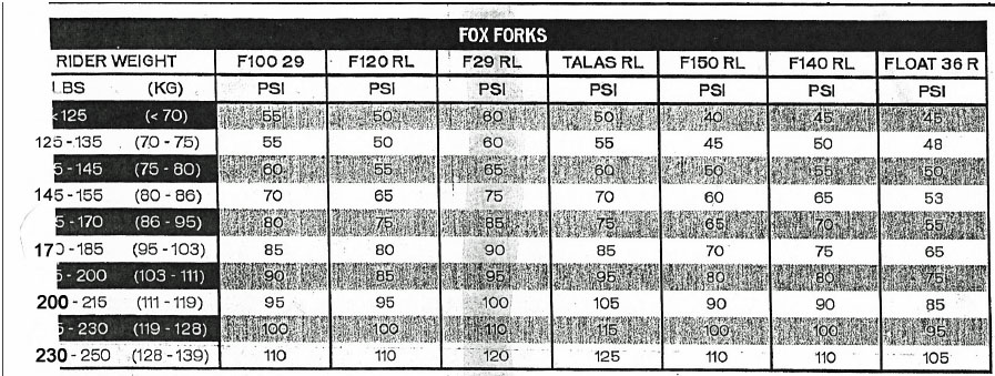 Ideal shock pressure for the rip9 with a fox rp23-fox-fork-psi-chart.jpg
