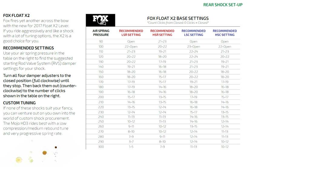 HD3 w/ Fox X2 tuning thread-fox-x2-mojo-hd3.jpg