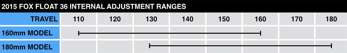 Fox 36 Chart Float Travel Ranges