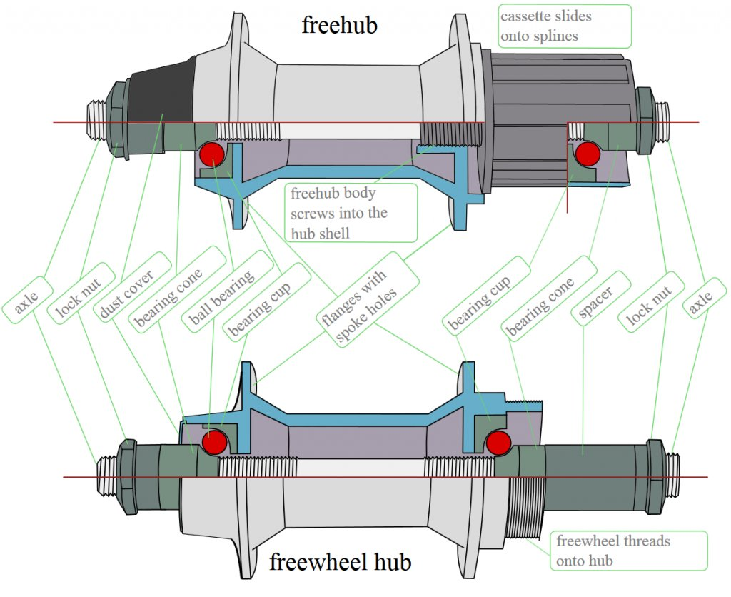 The Dolo in the (semi) wild - Mongoose Dolomite-freehub-vs.-freewheel-red-bearing.jpg
