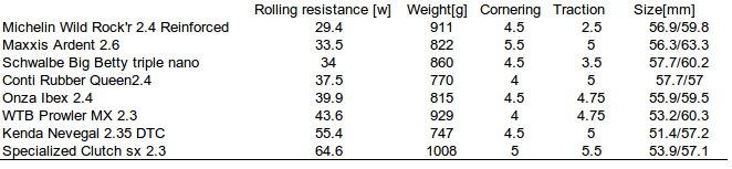 "Tire test results from german ""bike"" magazine-freeride-tires.jpg"