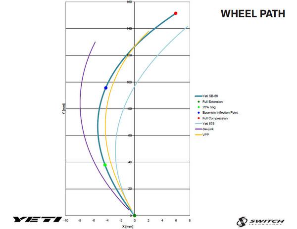 Yeti sb-66!-full_wheelpath.jpg