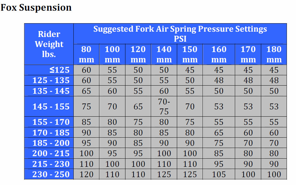 Mountain Bike Shock Air Pressure Chart - Best Picture Of