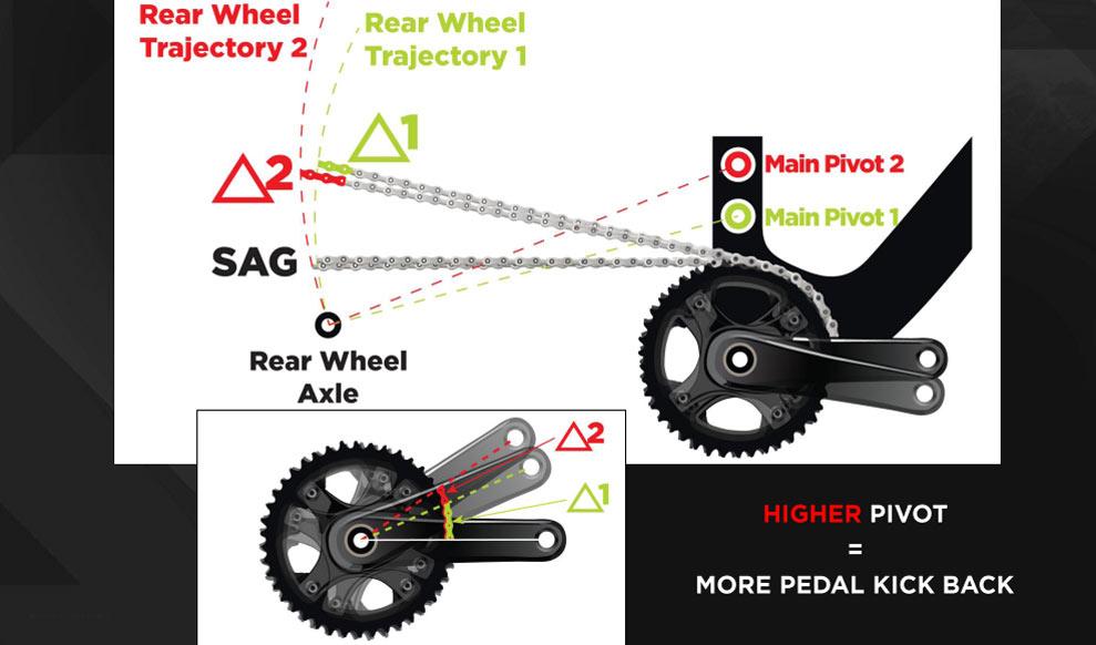 Gambler Main Pivot Position Pedalling