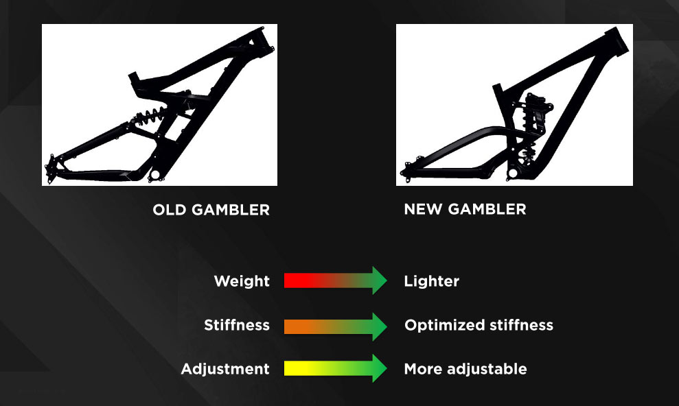 Gambler Old vs New