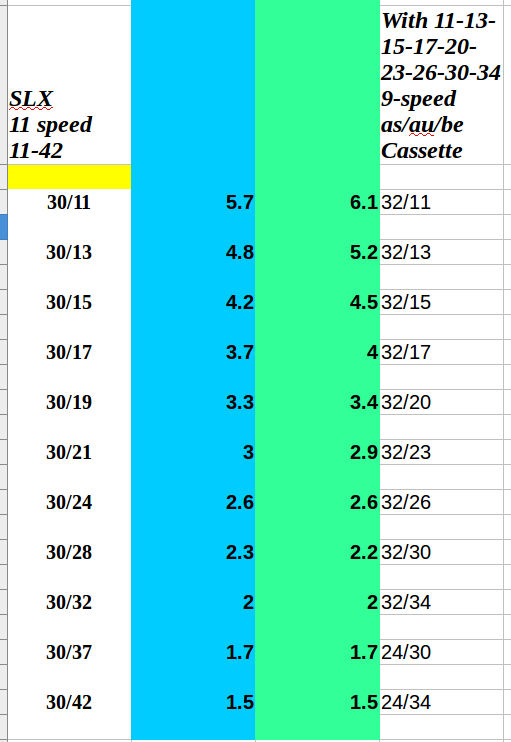 How bad is SRAM NX?-gear-comparisons.png