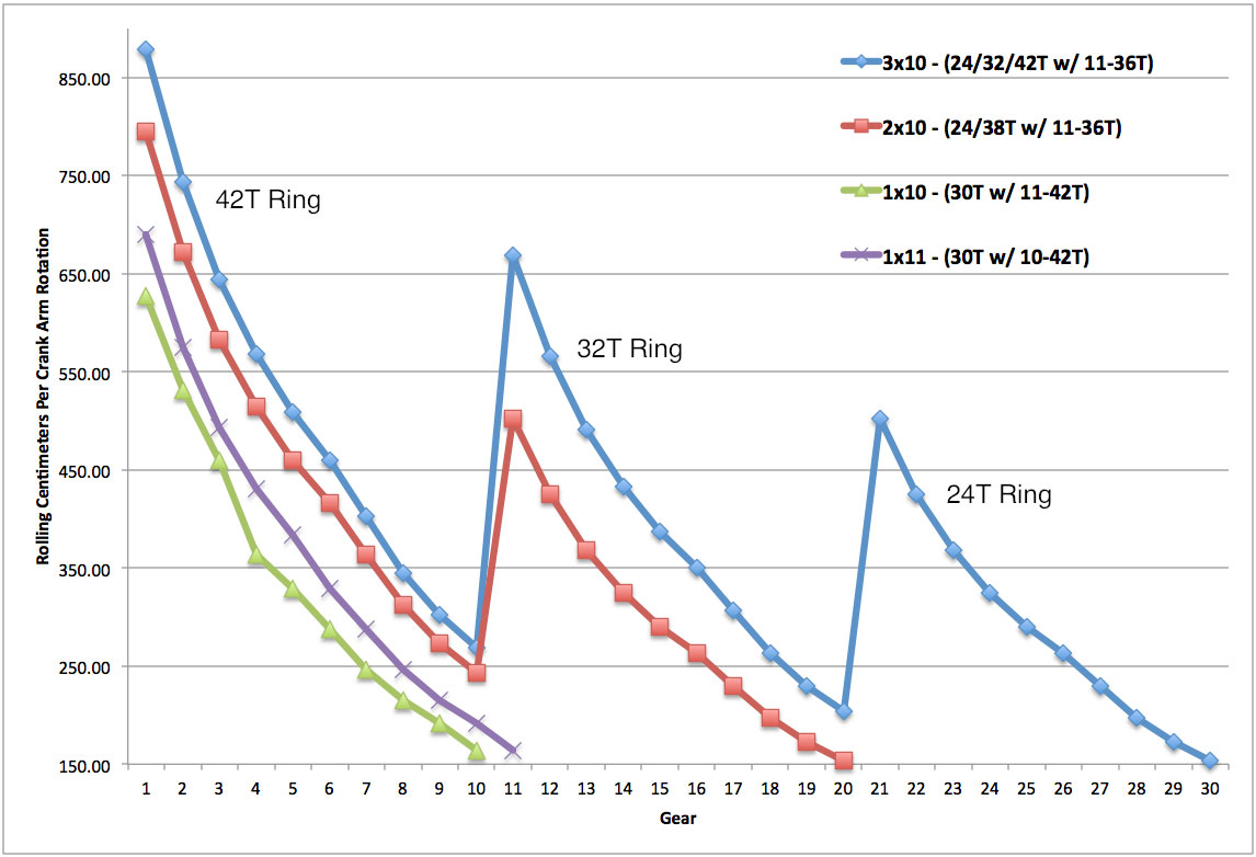 Gearing Chart