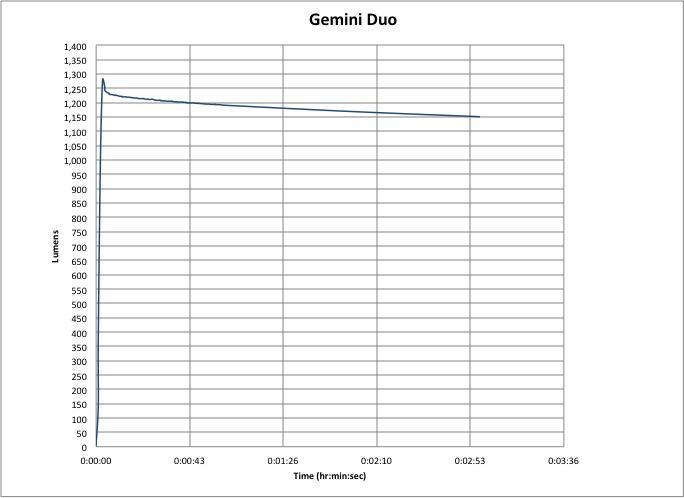 Gemini Duo 1500