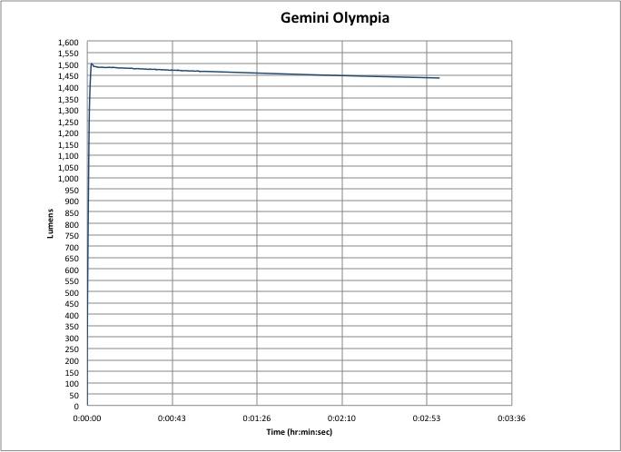 Gemini Olympia 2100 Lumen-Hour Graph