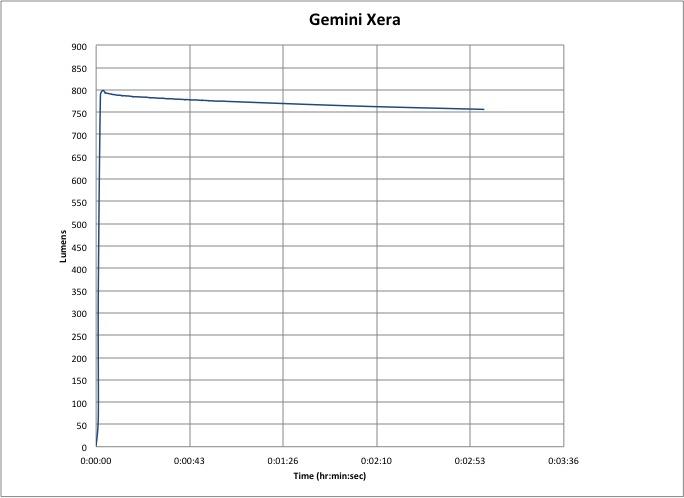 Gemini Xera 950