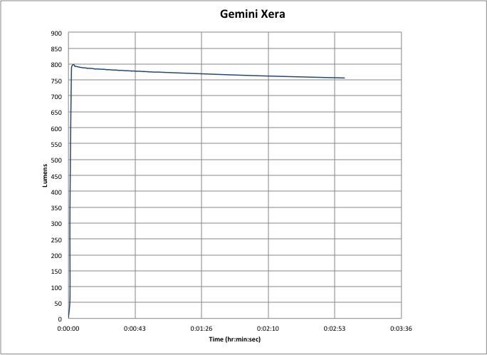 Gemini Xera 950 Lumen-Hour Graph