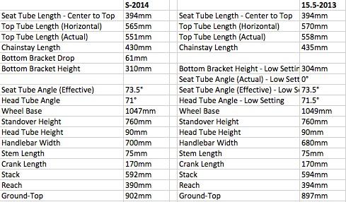 2014 Specialized frame sizing gets smaller?- Mtbr.com