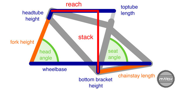 These are the critical dimensions that make up a frame's geometry. Photo courtesy of Art's Cyclery